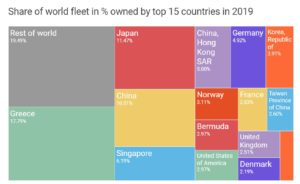 Merchant fleet by country of beneficial ownership
