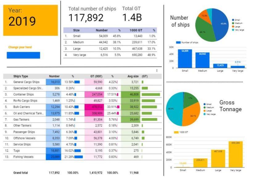 Snapshot of Equasis world merchant fleet data visualised with google data studio