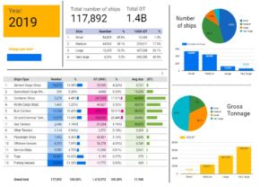 Snapshot of Equasis world merchant fleet data visualised with google data studio